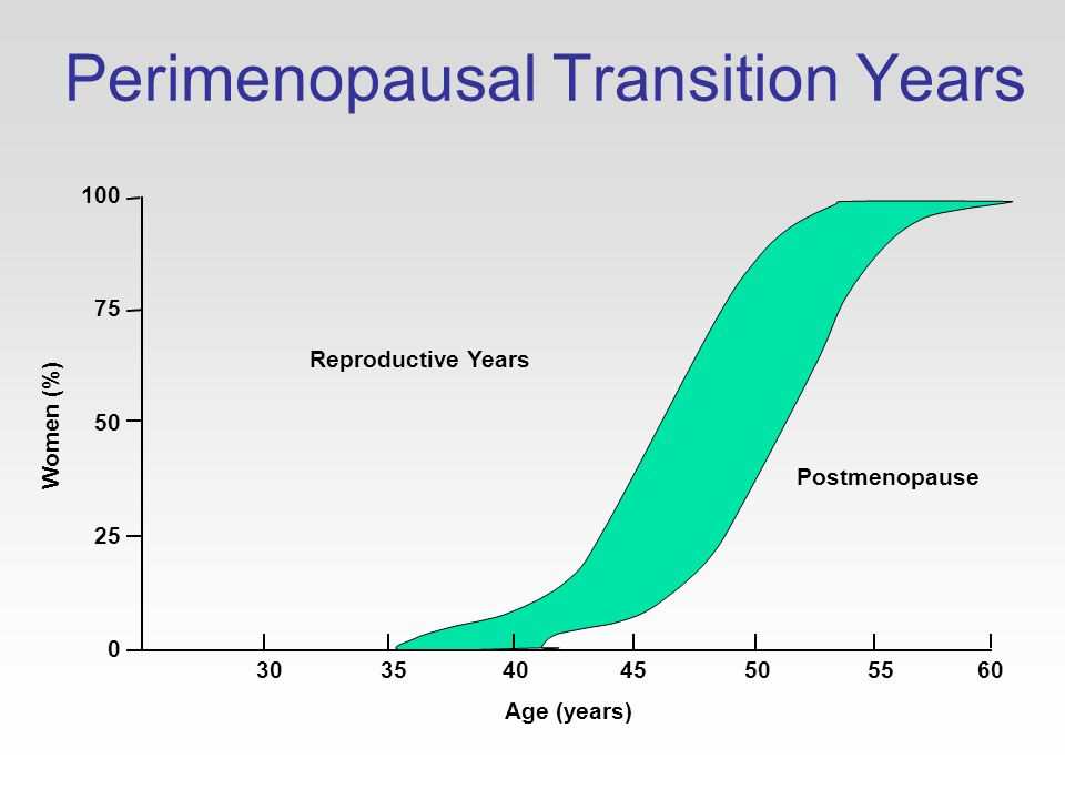 Perimenopausal Transition Years 100 75 50 25 0 30 Age (years) Postmenopause Reproductive Years Women (%) 35 40 45 50 55 60