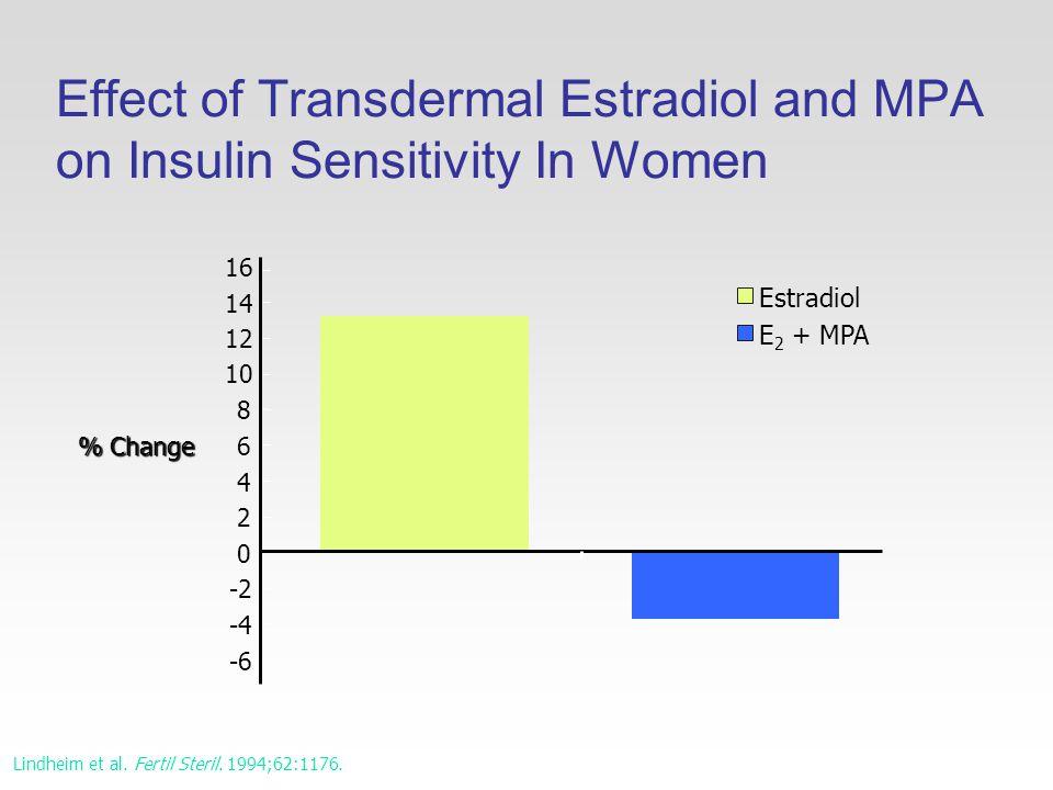 Effect of Transdermal Estradiol and MPA on Insulin Sensitivity In Women -6 -4 -2 0 2 4 6 8 10 12 14 16 % Change Estradiol E 2 + MPA Lindheim et al.