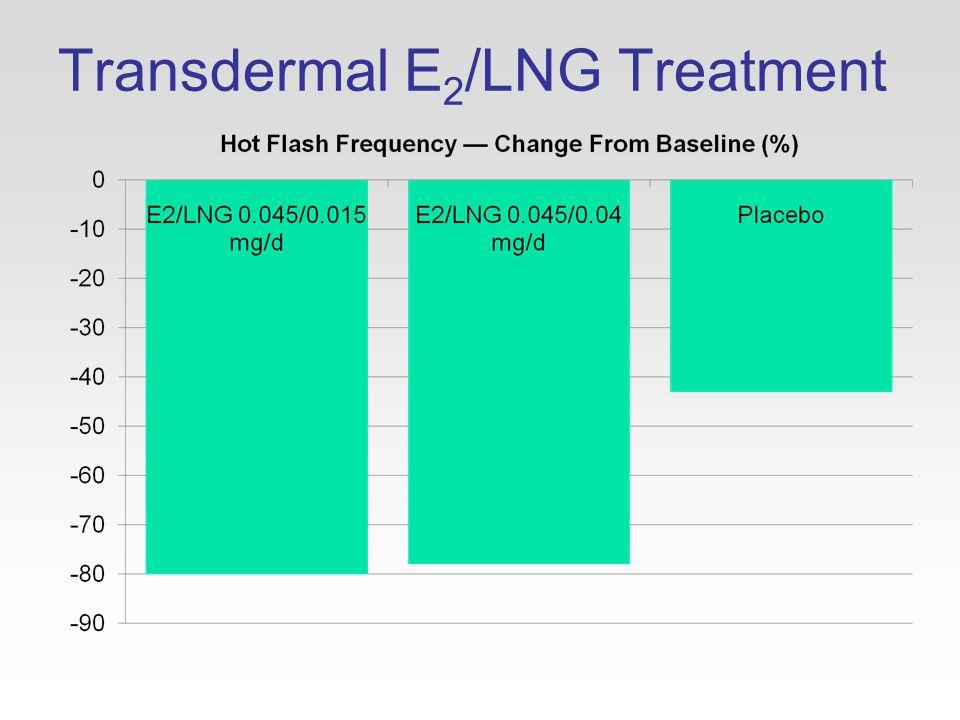 Transdermal E 2 /LNG Treatment