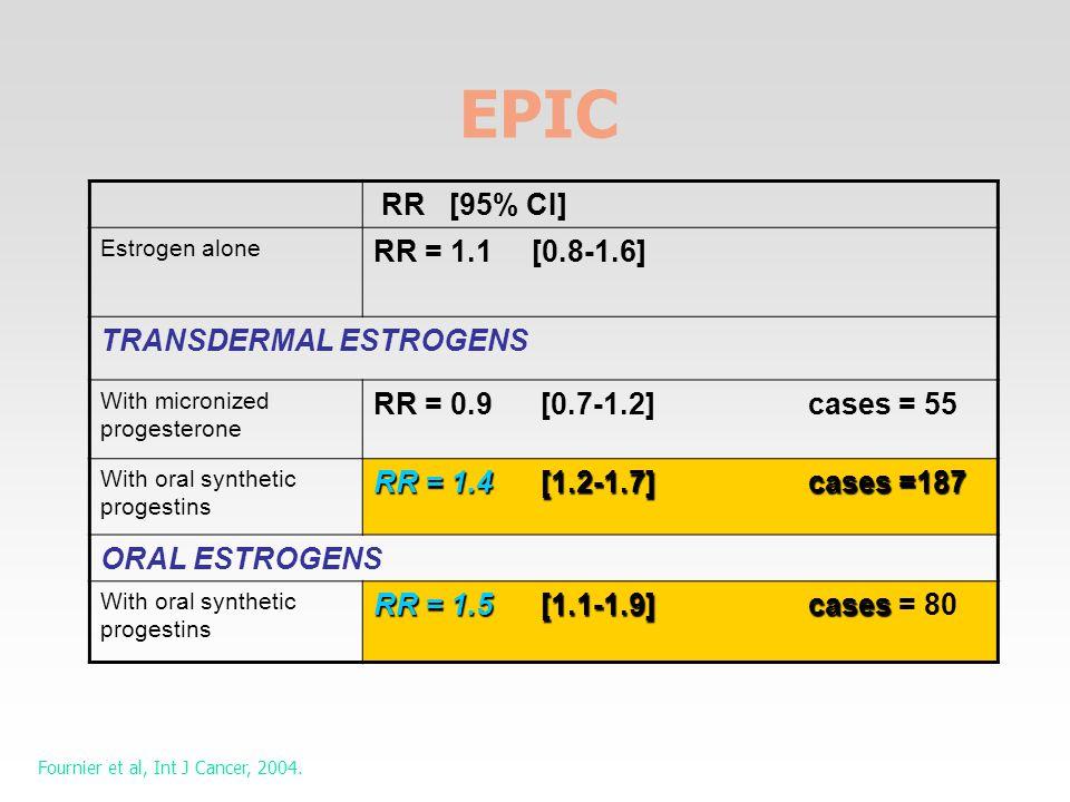 RR [95% CI] Estrogen alone RR = 1.1 [0.8-1.6] TRANSDERMAL ESTROGENS With micronized progesterone RR = 0.9 [0.7-1.2] cases = 55 With oral synthetic progestins RR = 1.4 [1.2-1.7] cases =187 ORAL ESTROGENS With oral synthetic progestins RR = 1.5 [1.1-1.9] cases RR = 1.5 [1.1-1.9] cases = 80 Fournier et al, Int J Cancer, 2004.