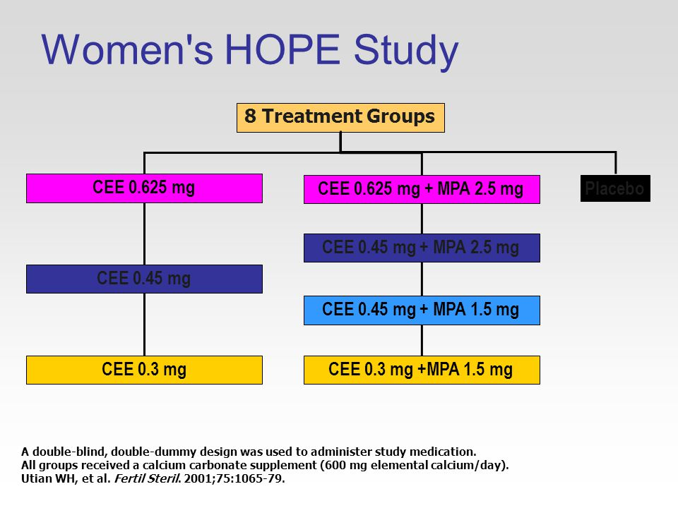 Women s HOPE Study A double-blind, double-dummy design was used to administer study medication.