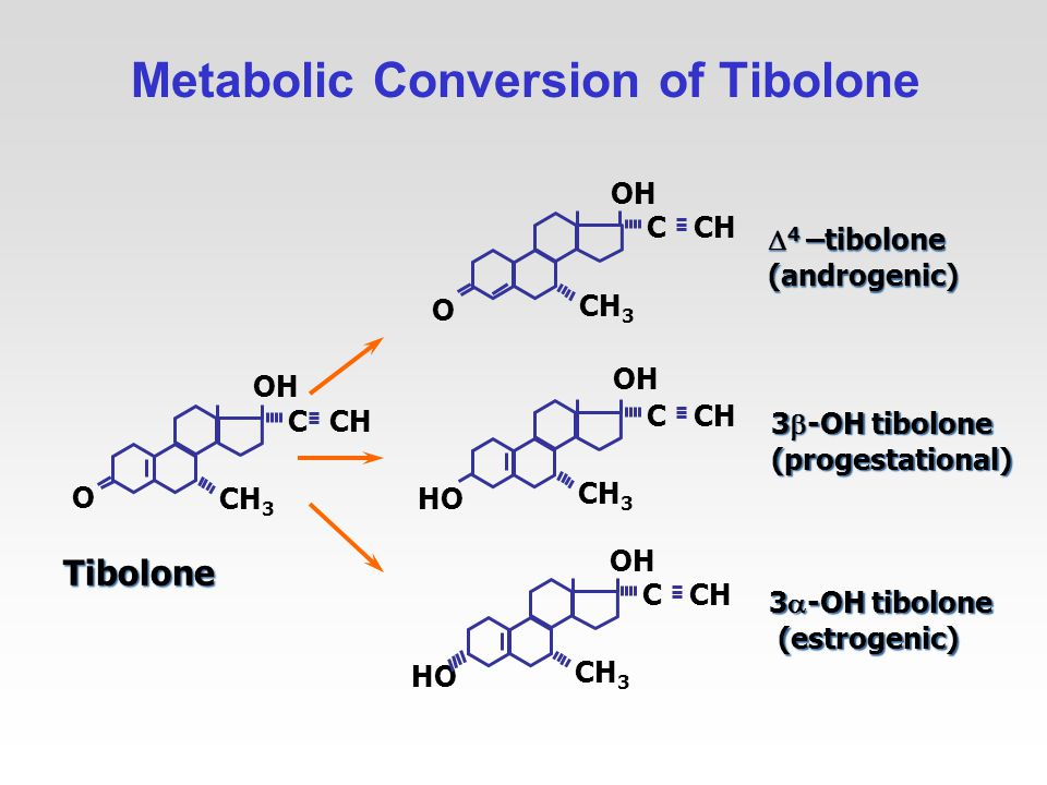 Metabolic Conversion of Tibolone OH CCH CH 3 O Tibolone OH CCH CH 3 HO 3  -OH tibolone (estrogenic) (estrogenic) OH CCH CH 3 O  4 –tibolone (androgenic) OH CCH CH 3 HO 3  -OH tibolone (progestational)