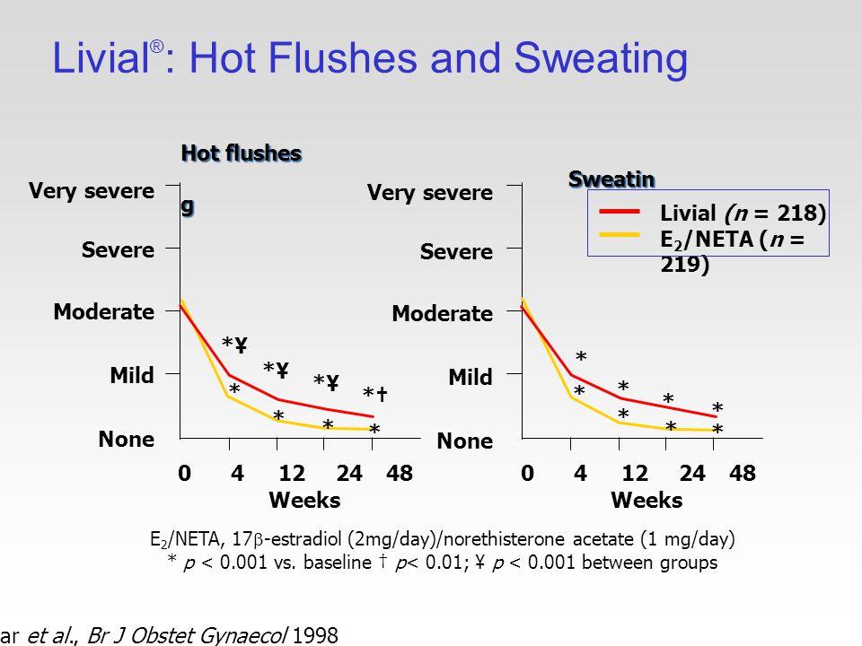 Livial ® : Hot Flushes and Sweating Hammar et al., Br J Obstet Gynaecol 1998 Livial (n = 218) E 2 /NETA (n = 219) E 2 /NETA, 17  -estradiol (2mg/day)/norethisterone acetate (1 mg/day) * p < 0.001 vs.