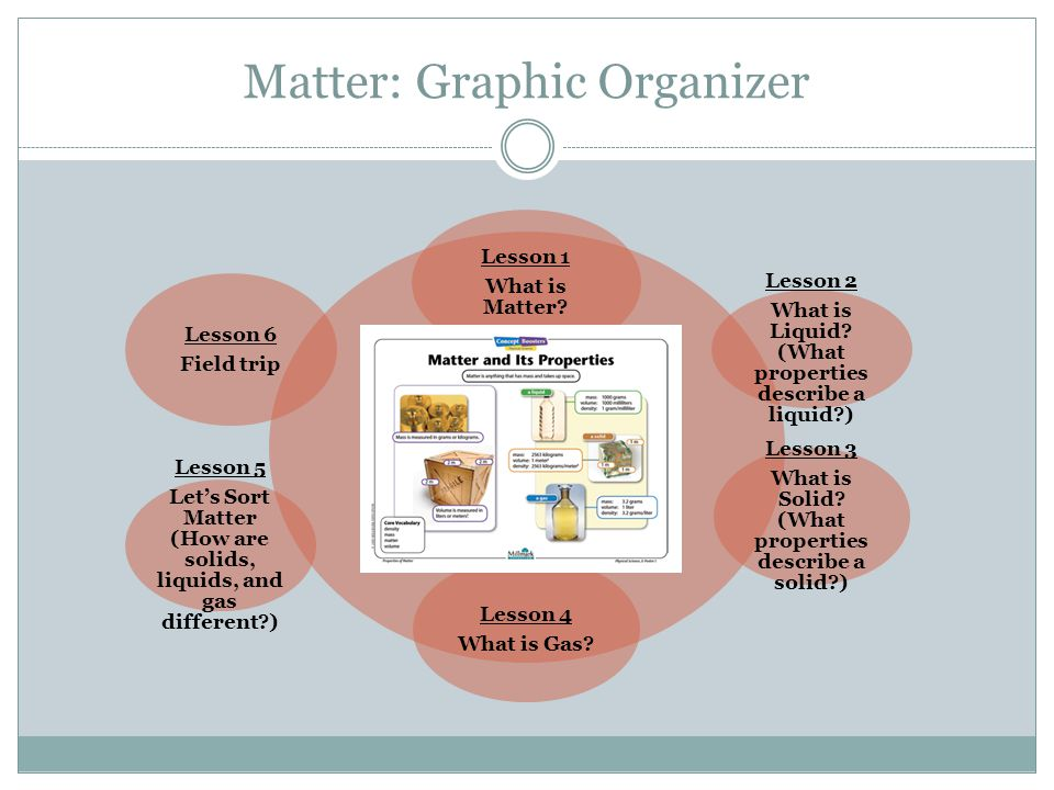 Matter: Graphic Organizer Lesson 1 What is Matter? Lesson 2 What is Liquid? (What properties describe a liquid?) Lesson 3 What is Solid? (What propert
