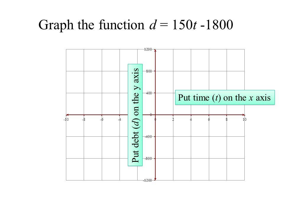 Finding the d-intercept d = 150t - 1800 Set t = 0 d = 150(0) - 1800 d = - 1800 The debt is -$1800 when time is 0.
