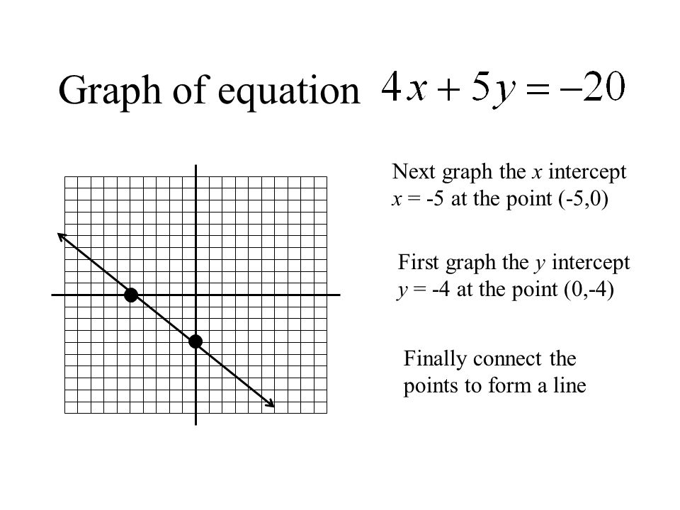 Graph of equation Next graph the x intercept x = -5 at the point (-5,0) First graph the y intercept y = -4 at the point (0,-4) Finally connect the points to form a line