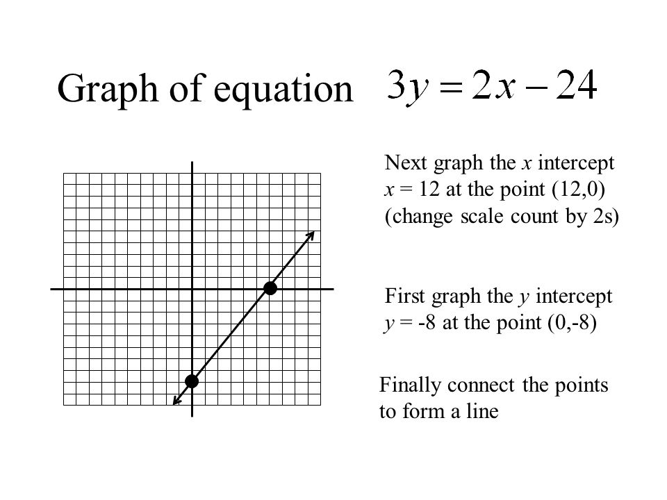 Graph of equation Next graph the x intercept x = 12 at the point (12,0) (change scale count by 2s) First graph the y intercept y = -8 at the point (0,-8) Finally connect the points to form a line