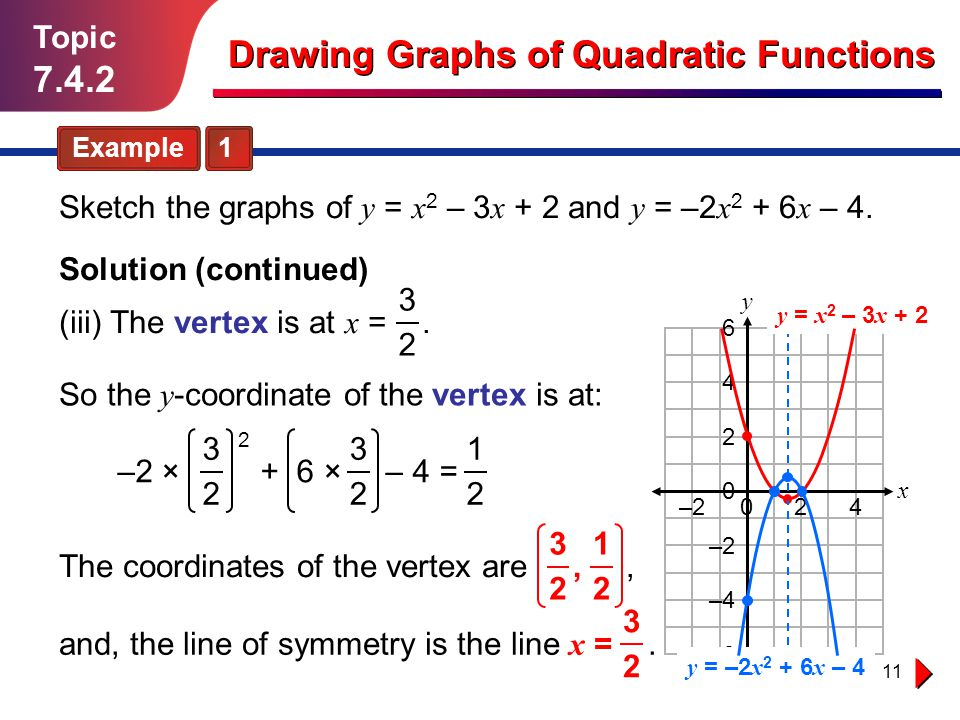 11 Topic 7.4.2 Example 1 Drawing Graphs of Quadratic Functions Sketch the graphs of y = x 2 – 3 x + 2 and y = –2 x 2 + 6 x – 4. Solution (continued) y