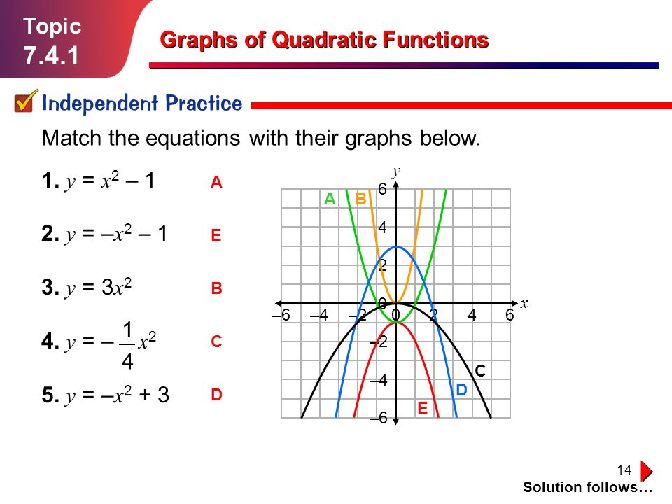 14 Topic 7.4.1 Independent Practice Solution follows… Graphs of Quadratic Functions Match the equations with their graphs below. 1. y = x 2 – 1 2. y =