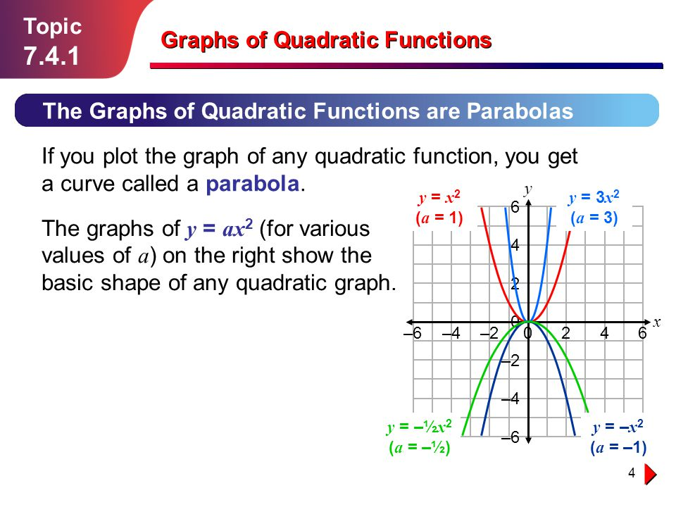 4 Topic 7.4.1 The Graphs of Quadratic Functions are Parabolas Graphs of Quadratic Functions If you plot the graph of any quadratic function, you get a