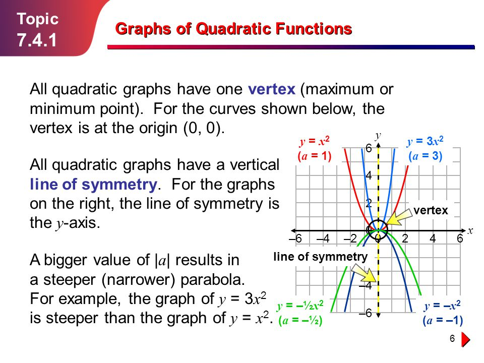6 Topic 7.4.1 Graphs of Quadratic Functions All quadratic graphs have one vertex (maximum or minimum point). For the curves shown below, the vertex is