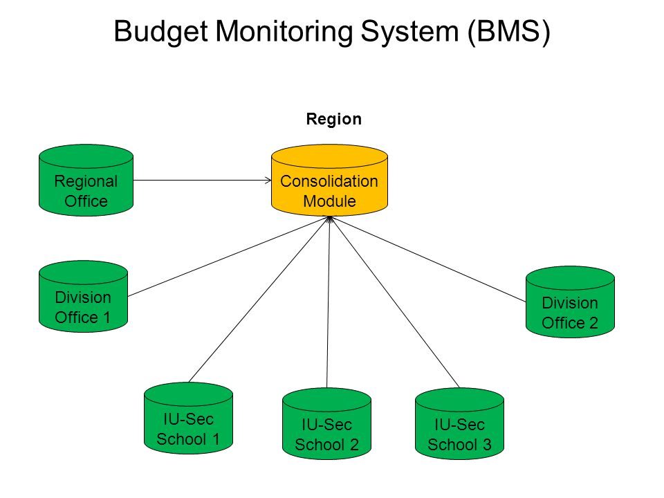 Budget Monitoring System (BMS) Division IU-Sec School 1 IU-Sec School 2 Division Office Consolidation Module IU-Sec School 3
