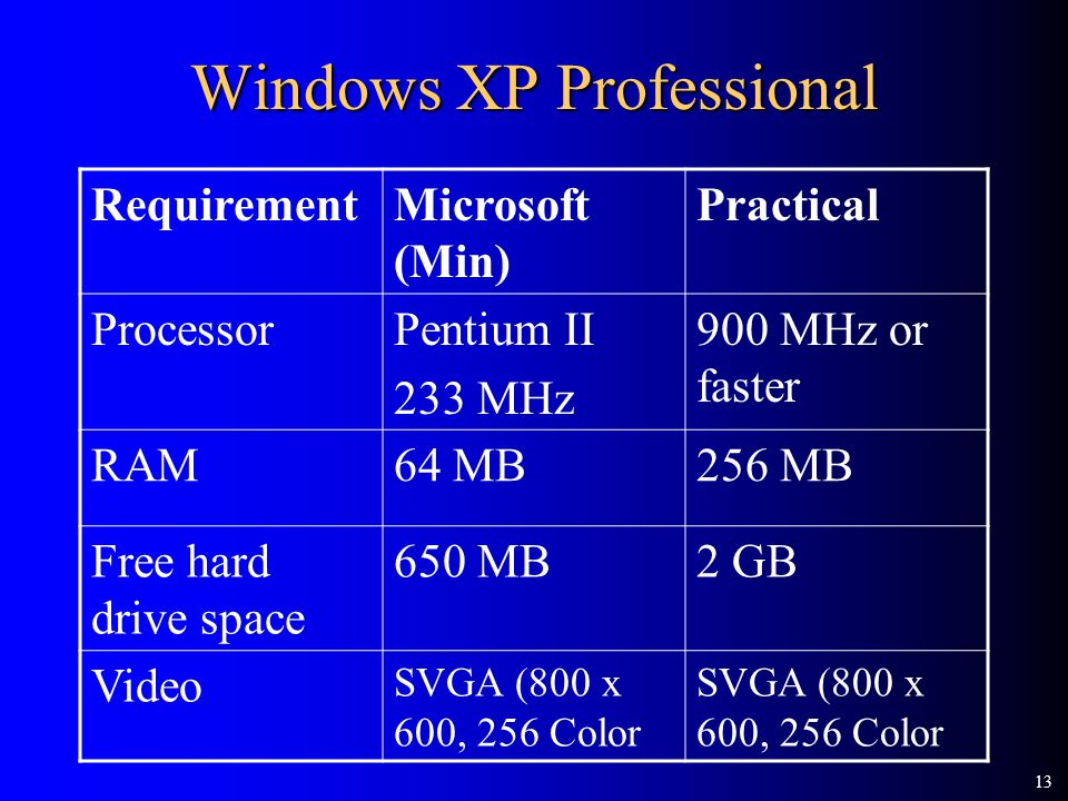 13 Windows XP Professional RequirementMicrosoft (Min) Practical ProcessorPentium II 233 MHz 900 MHz or faster RAM64 MB256 MB Free hard drive space 650 MB2 GB Video SVGA (800 x 600, 256 Color