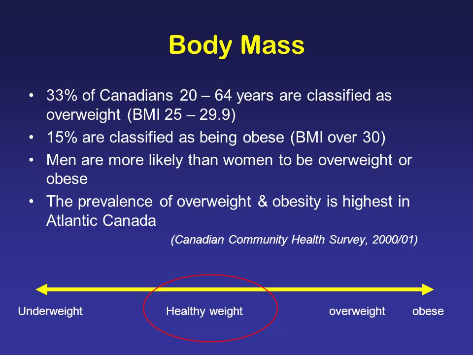 Generation XL: NB Youth Body Mass 33% of Canadians 20 – 64 years are classified as overweight (BMI 25 – 29.9) 15% are classified as being obese (BMI over 30) Men are more likely than women to be overweight or obese The prevalence of overweight & obesity is highest in Atlantic Canada (Canadian Community Health Survey, 2000/01) Underweight Healthy weight overweight obese