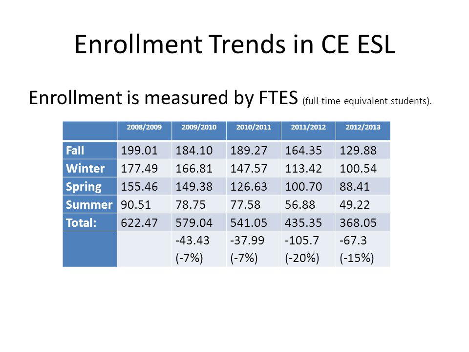 Enrollment Trends in CE ESL Enrollment is measured by FTES (full-time equivalent students).