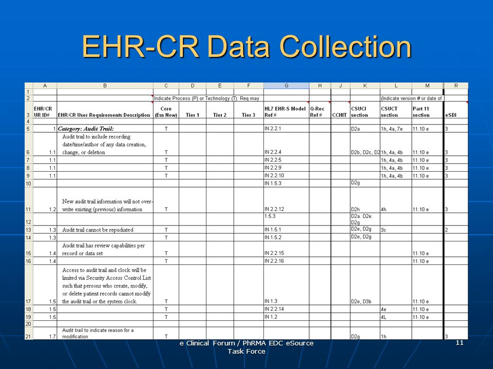 e Clinical Forum / PhRMA EDC eSource Task Force 11 EHR-CR Data Collection