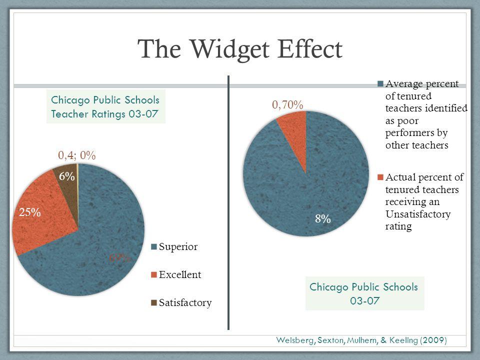 The Widget Effect Weisberg, Sexton, Mulhern, & Keeling (2009) Chicago Public Schools Teacher Ratings 03-07 Chicago Public Schools 03-07