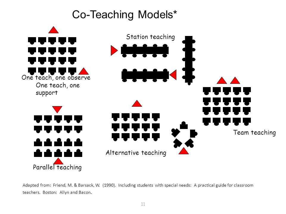 11 One teach, one observe One teach, one support Parallel teaching Alternative teaching Team teaching Station teaching Adapted from: Friend, M. & Bars