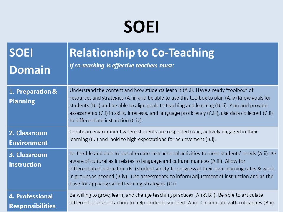 SOEI SOEI Domain Relationship to Co-Teaching If co-teaching is effective teachers must: 1. Preparation & Planning Understand the content and how stude