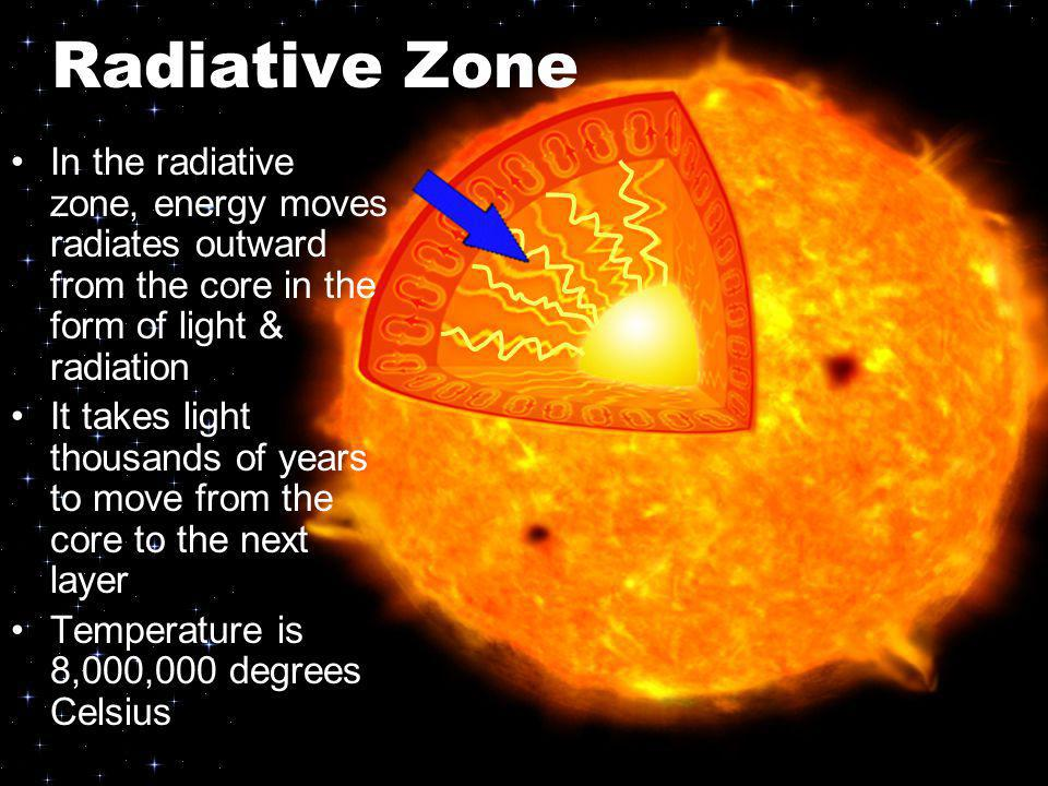 Radiative Zone In the radiative zone, energy moves radiates outward from the core in the form of light & radiation It takes light thousands of years t