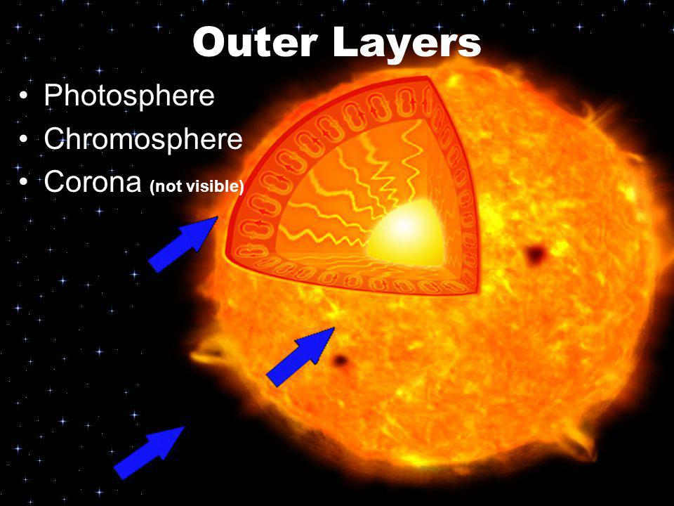 Outer Layers Photosphere Chromosphere Corona (not visible)