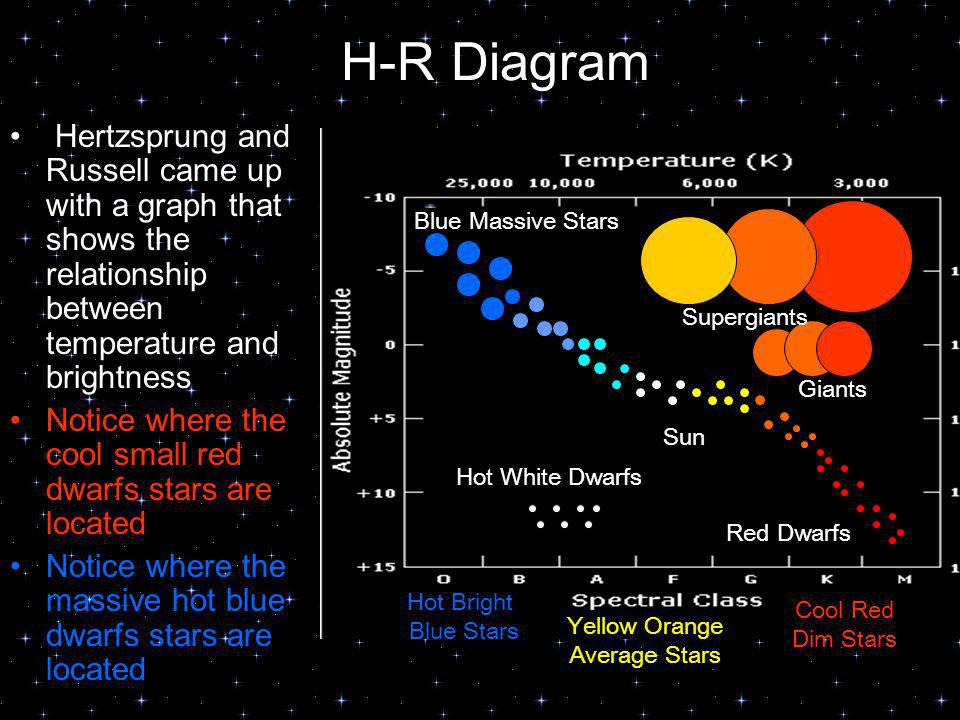 H-R Diagram Hertzsprung and Russell came up with a graph that shows the relationship between temperature and brightness Notice where the cool small re