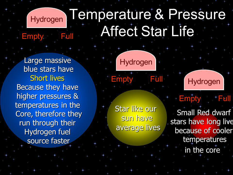 Star like our sun have average lives average lives Small Red dwarf stars have long lives because of cooler temperatures temperatures in the core Large