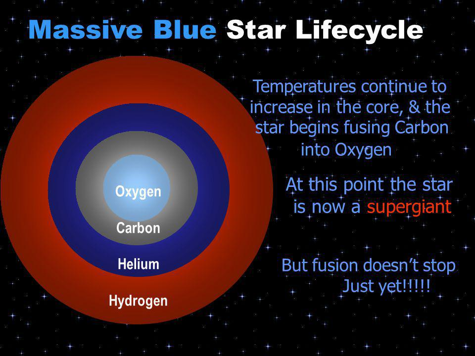 Temperatures continue to increase in the core, & the star begins fusing Carbon into Oxygen Carbon Helium Oxygen Carbon Helium Hydrogen At this point t