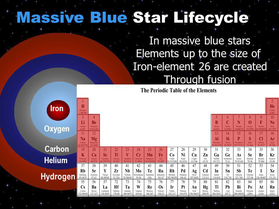 Carbon Helium Oxygen Carbon Helium Hydrogen Iron Oxygen Carbon Helium In massive blue stars Elements up to the size of Iron-element 26 are created Thr