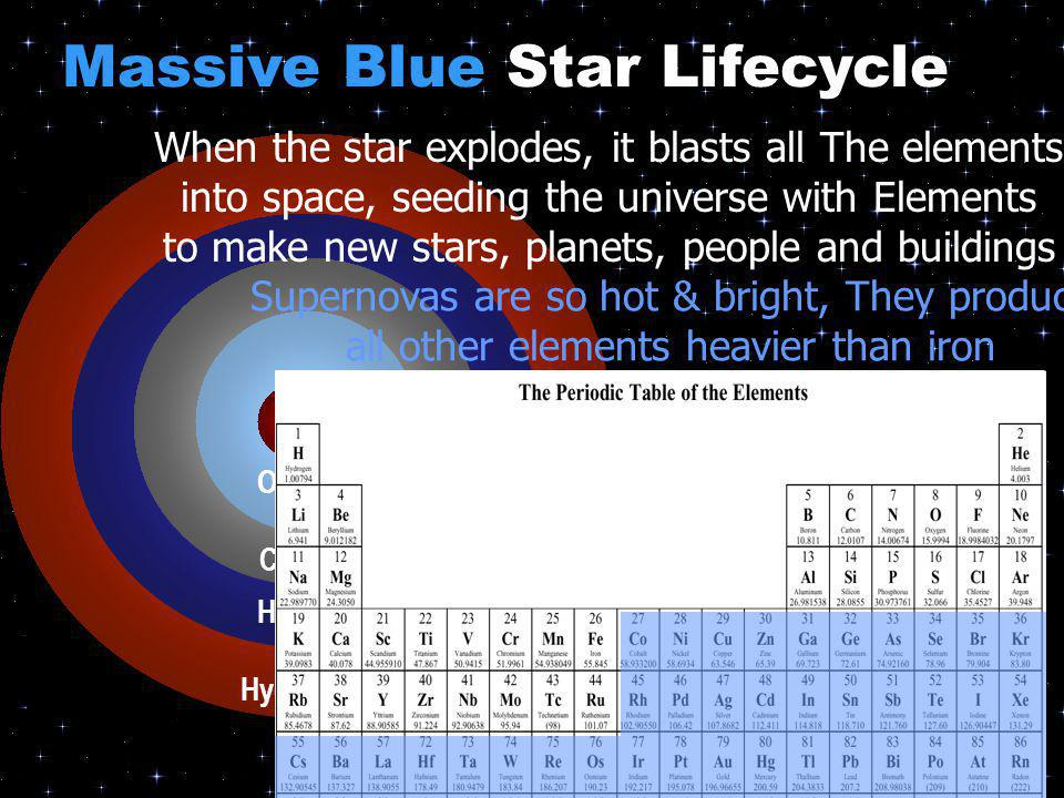 Carbon Helium Iron Oxygen Carbon Helium Hydrogen When the star explodes, it blasts all The elements into space, seeding the universe with Elements to