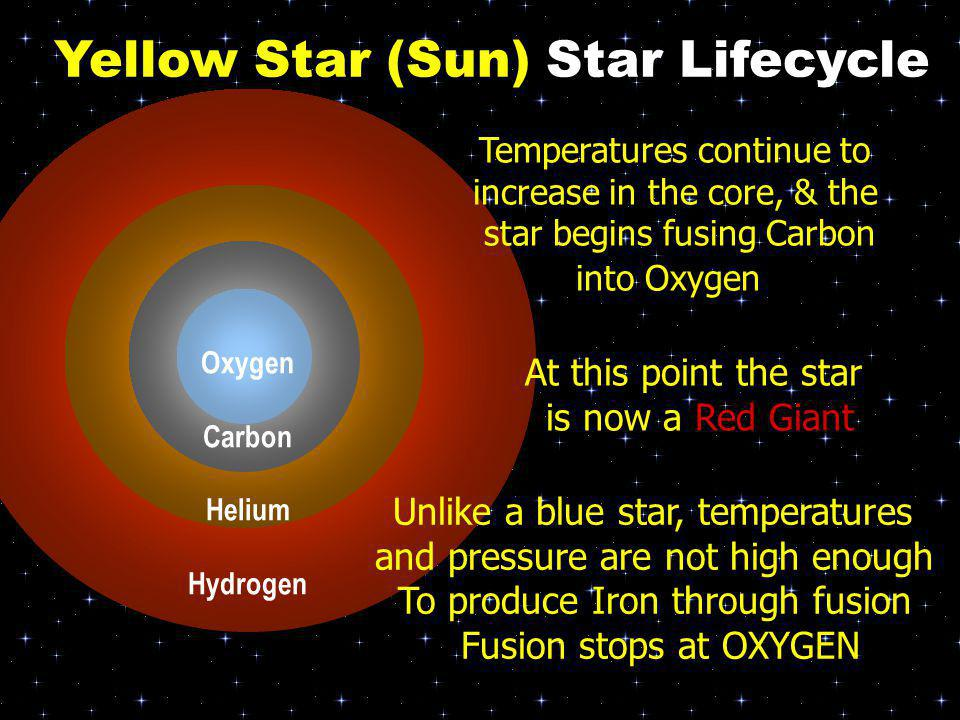 Helium Carbon Helium Oxygen Carbon Helium Hydrogen Temperatures continue to increase in the core, & the star begins fusing Carbon into Oxygen At this