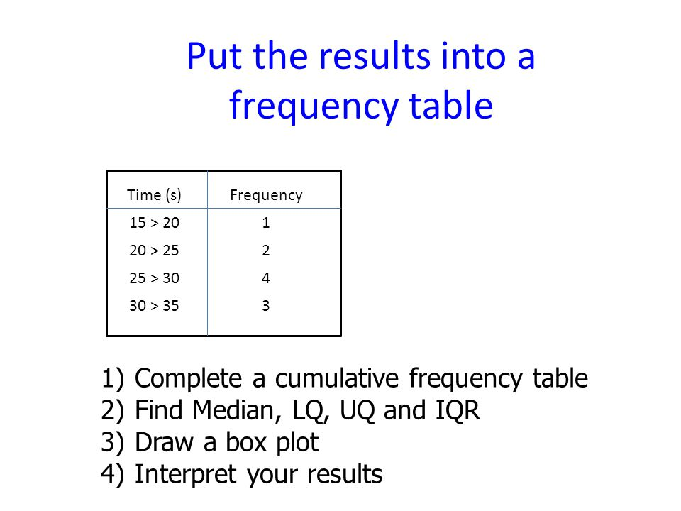Put the results into a frequency table Time (s)Frequency 15 > > > > 353 1) Complete a cumulative frequency table 2) Find Median, LQ, UQ and IQR 3) Draw a box plot 4) Interpret your results