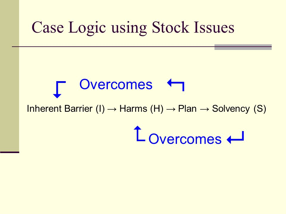Case Logic using Stock Issues Inherent Barrier (I) → Harms (H) → Plan → Solvency (S) Overcomes    