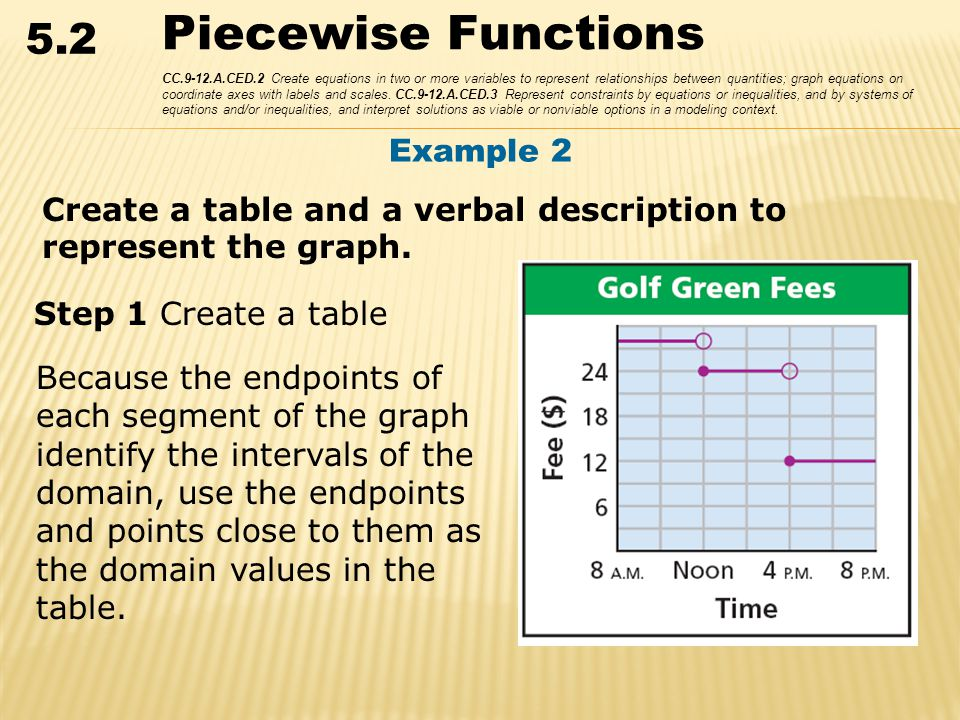 5.2 Piecewise Functions CC.9-12.A.CED.2 Create equations in two or more variables to represent relationships between quantities; graph equations on coordinate axes with labels and scales.