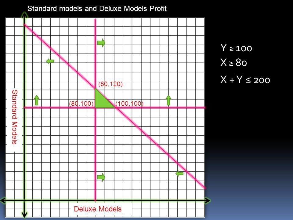 Y ≥ 100 X ≥ 80 X + Y ≤ 200 (80,100) (80,120) (100,100) Standard Models Deluxe Models Standard models and Deluxe Models Profit
