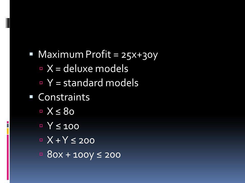  Maximum Profit = 25x+30y  X = deluxe models  Y = standard models  Constraints  X ≤ 80  Y ≤ 100  X + Y ≤ 200  80x + 100y ≤ 200