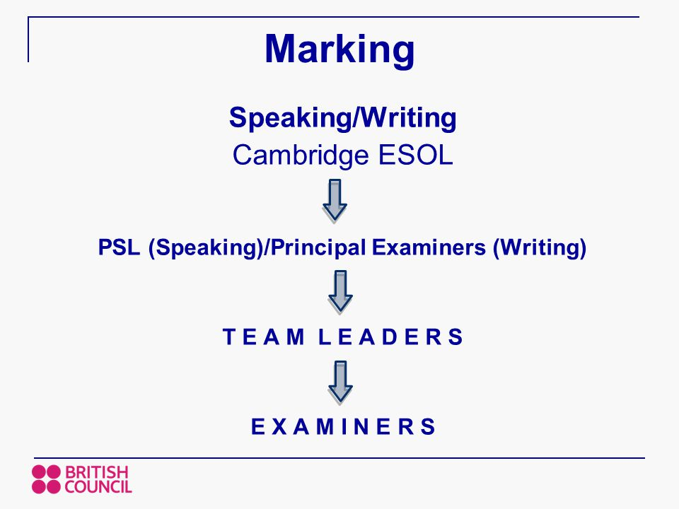 Marking Speaking/Writing Cambridge ESOL PSL (Speaking)/Principal Examiners (Writing) T E A M L E A D E R S E X A M I N E R S