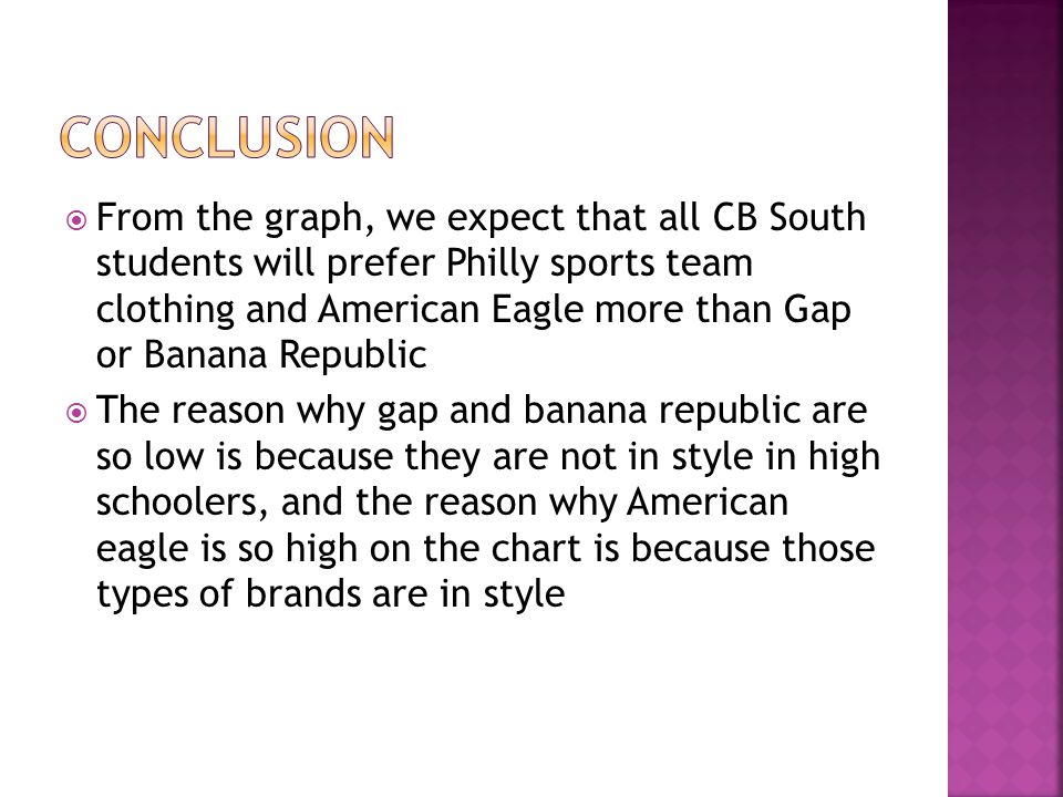  From the graph, we expect that all CB South students will prefer Philly sports team clothing and American Eagle more than Gap or Banana Republic  The reason why gap and banana republic are so low is because they are not in style in high schoolers, and the reason why American eagle is so high on the chart is because those types of brands are in style