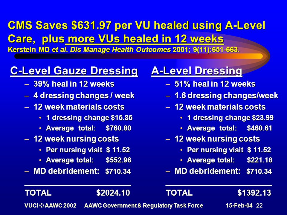 VUCI © AAWC 2002AAWC Government & Regulatory Task Force15-Feb-04 22 CMS Saves $631.97 per VU healed using A-Level Care, plus more VUs healed in 12 weeks Kerstein MD et al.