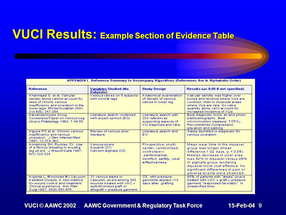 VUCI © AAWC 2002AAWC Government & Regulatory Task Force15-Feb-04 9 VUCI Results: Example Section of Evidence Table