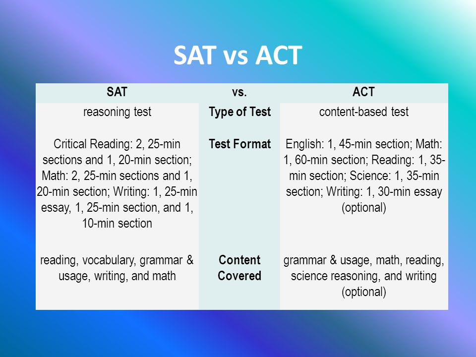 Differences between ACT and SAT?