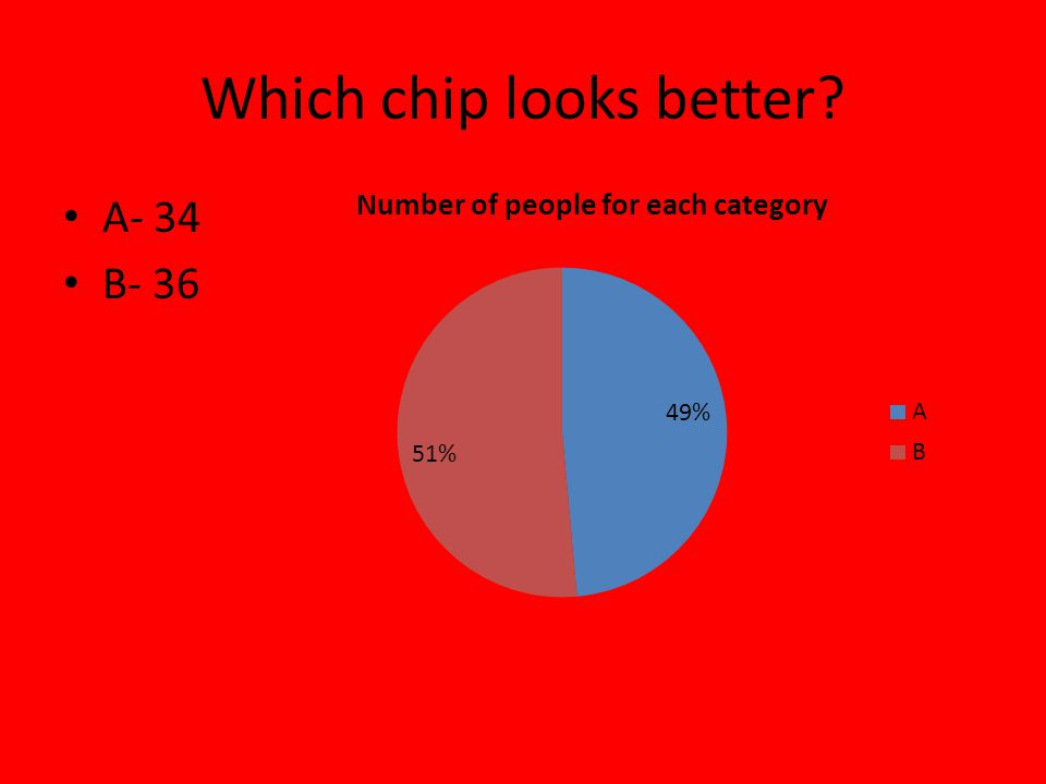 Which chip looks better A- 34 B- 36