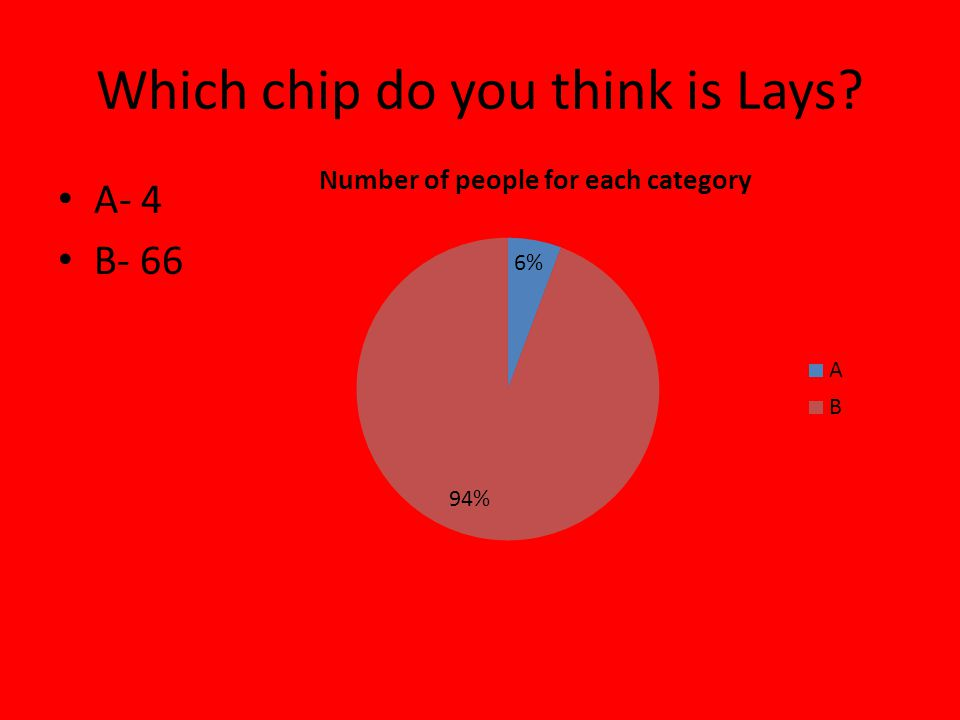 Which chip do you think is Lays A- 4 B- 66