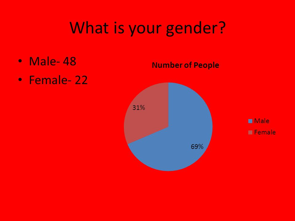 What is your gender Male- 48 Female- 22