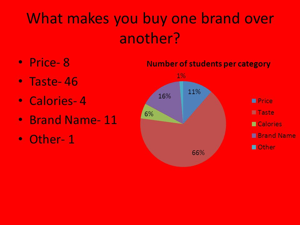 What makes you buy one brand over another Price- 8 Taste- 46 Calories- 4 Brand Name- 11 Other- 1