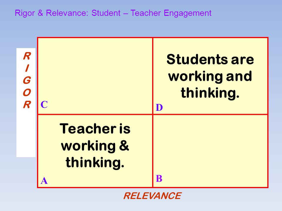 RELEVANCE C Students are working and thinking. D Teacher is working & thinking. A B Rigor & Relevance: Student – Teacher Engagement RIGORRIGOR
