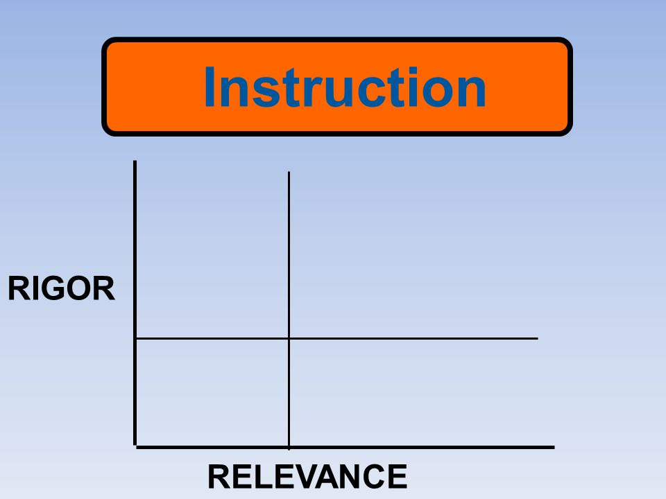 Instruction RIGOR RELEVANCE