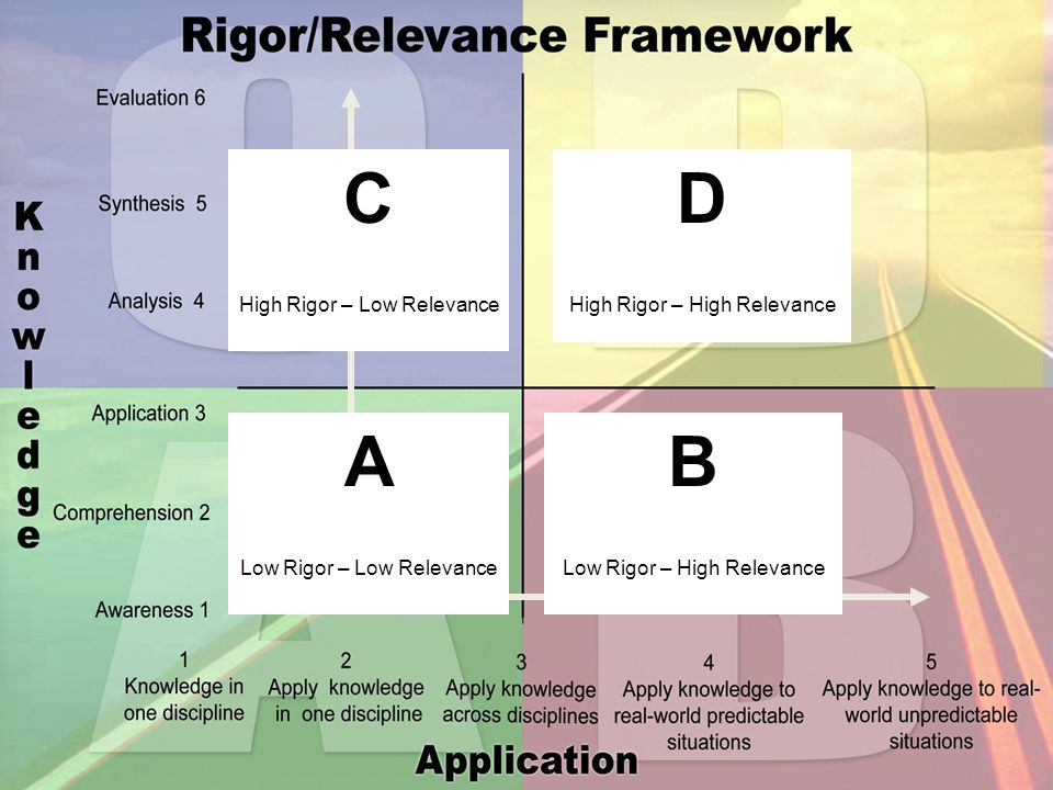 Adaptation D High Rigor – High Relevance B Low Rigor – High Relevance A Low Rigor – Low Relevance C High Rigor – Low Relevance