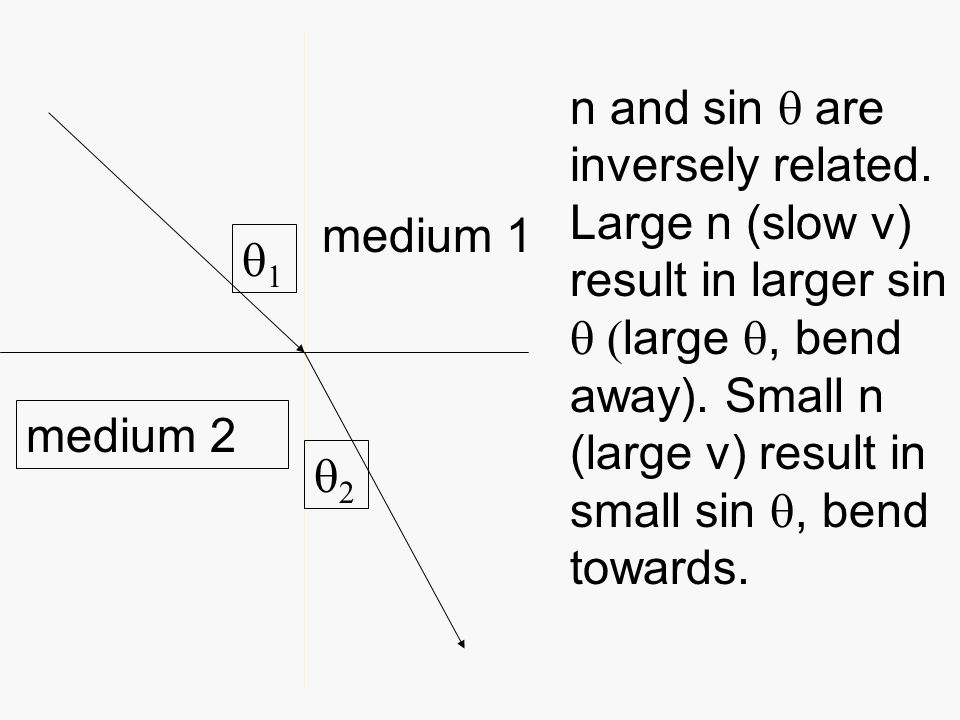   medium 1 medium 2 n and sin  are inversely related.