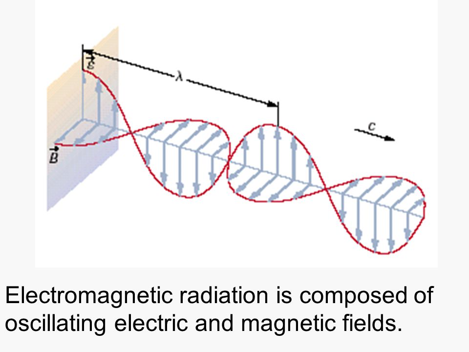 Electromagnetic radiation is composed of oscillating electric and magnetic fields.